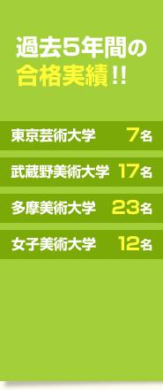 過去5年間の合格実績!!